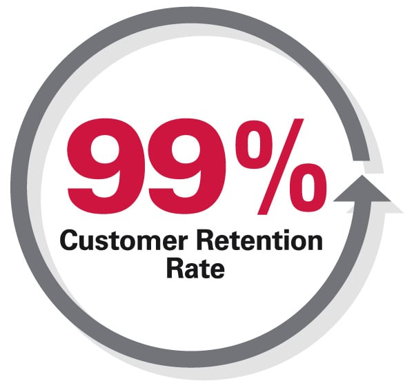 99% Customer Retention Rate