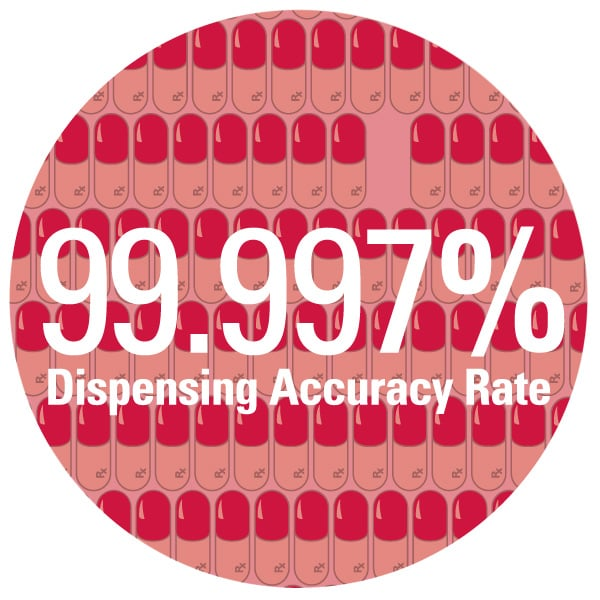 99.997% dispensing accuracy rate